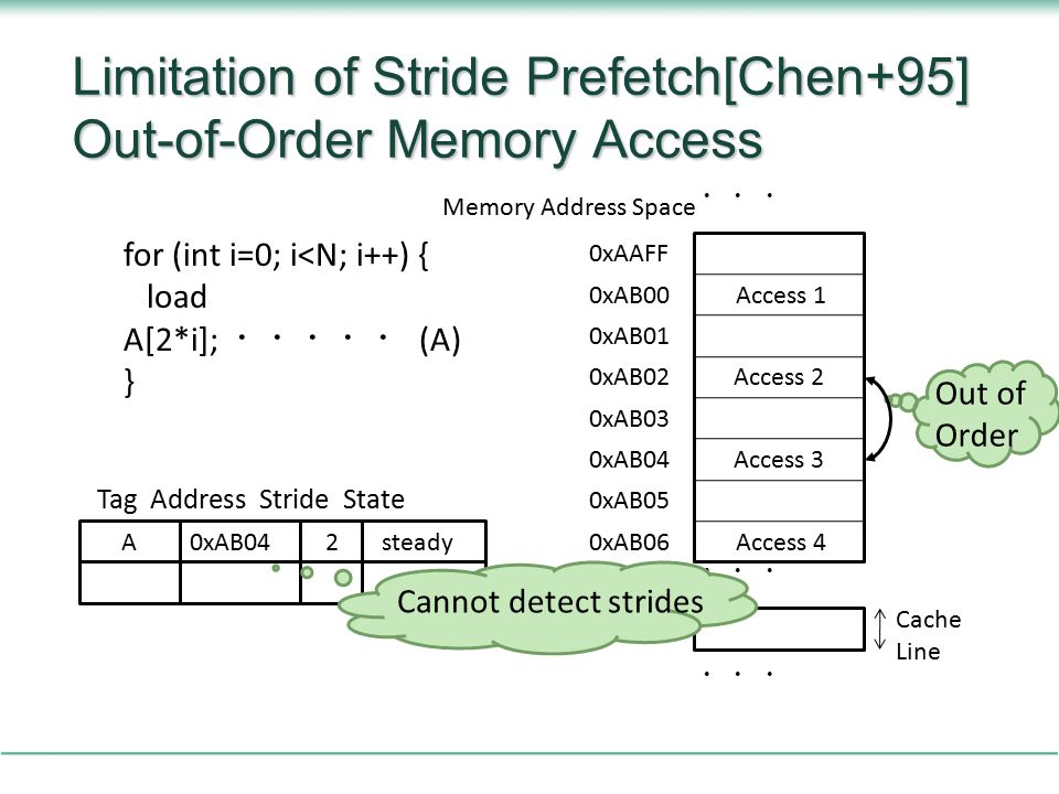 Limitation of Stride Prefetch[Chen+95] Out-of-Order Memory Access